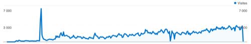 Google analytics pour la période Mars / Décembre 2007