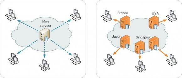 diagramme CDN