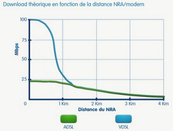 OVH debits theoriques