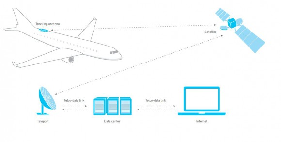 Antenne Satellite - Avion