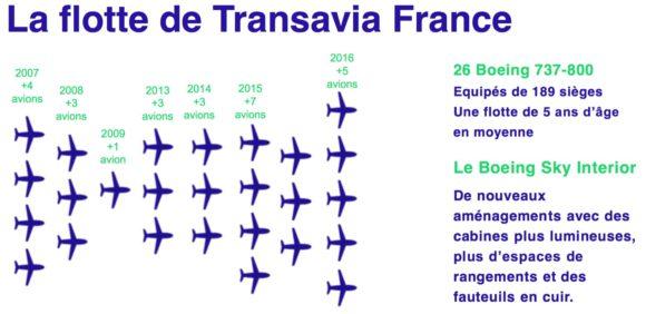 Flotte Transavia 2016